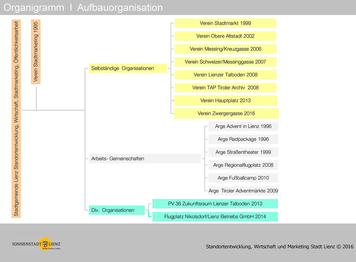 Wunderbar Vorlage Des Strategischen Plans Ideen - Entry Level Resume ...